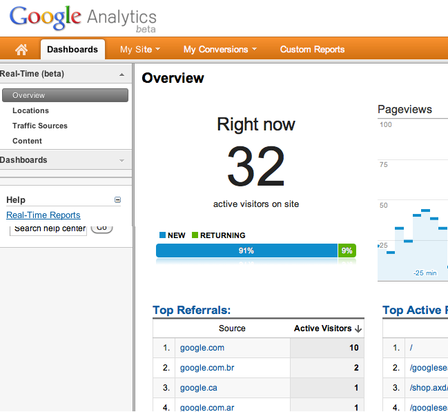 Cayzu Help Desk Google Analytics