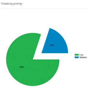 Ticket Report Help Desk Solution